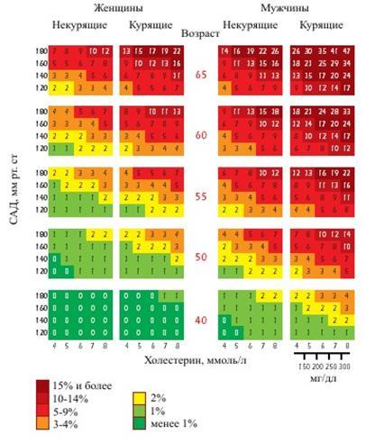 Обозначение холестерина в анализе крови по латыни