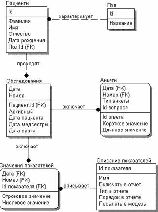 Логическая модель БД.